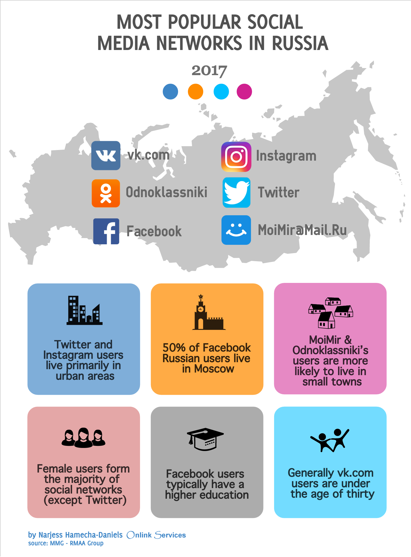 Social Media Russia by Onlink Services