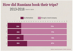 How do Russians book Onlink Services
