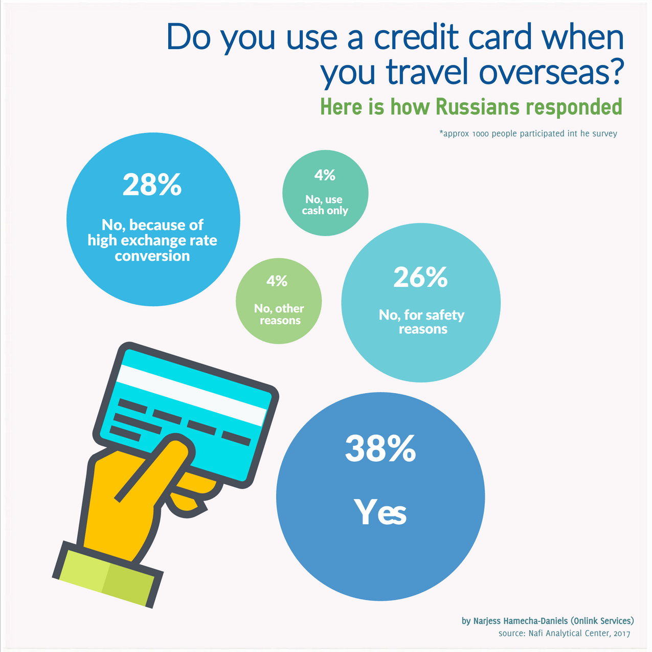 credit card use in russia Onlink Services