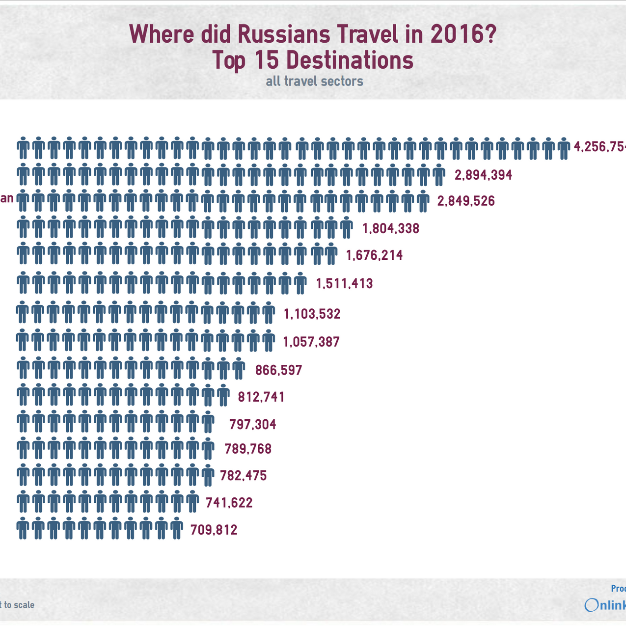 Russian Travels 2016 Onlink Services