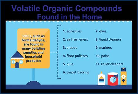 Volatile Organic Compoinds, Volatile Organic Chemicals, VOC VOCs