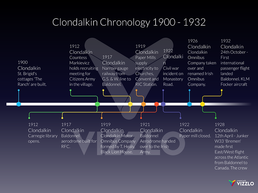 Timeline - Clondalkin from 1900 to 1932