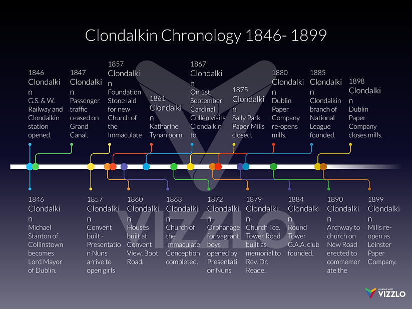 Timeline - Clondalkin from 1846 to 1899