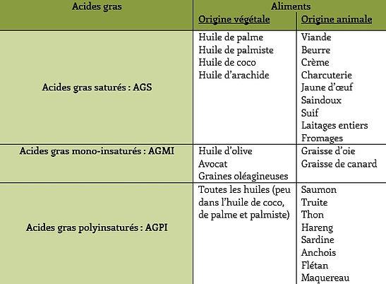 tableau sources lipides.jpg