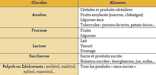 tableau sources glucides 2.jpg