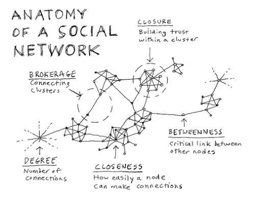 Image from https://medium.com/the-xplane-collection/anatomy-of-a-social-network-de73f1224ac5