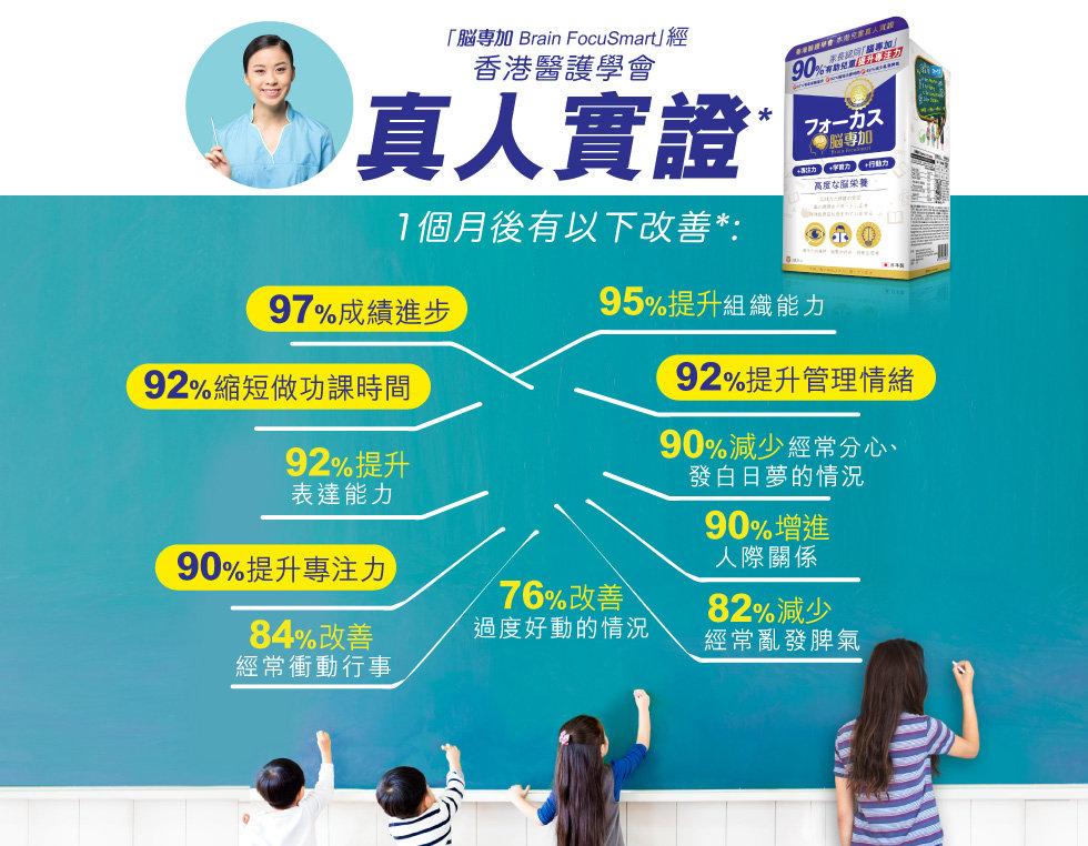 專注力,ADHD,專注力不足,過度活躍症,腦專加,分心,不專注,做功課,成績,考試溫書,提升專注力,香港醫護學會,腦部發展,注意力缺失症,大腦,Brain FocuSmart,兒童專注力,腦專加Brain FocuSmart