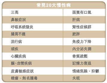 20大慢性病.png