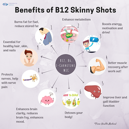 Benefits of B12 Skinny Shots.png