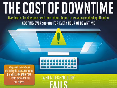 The cost of downtime