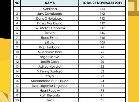 Ranking Member DISTORSI 2019 per 22 November 2019
