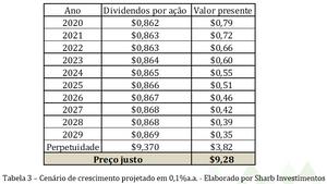 Dividendos itsa4