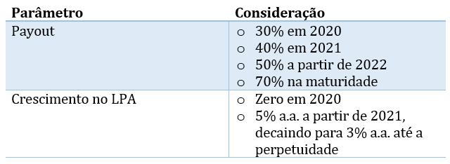Premissas valuation sab4