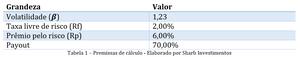 Premissas valuation ITSA4