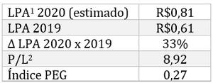 Projeção resultados bmgb4 2020