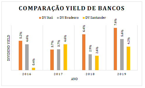Dividend yield dos bancos