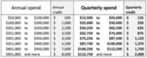 credit-table-clubbuy-benefits.jpg