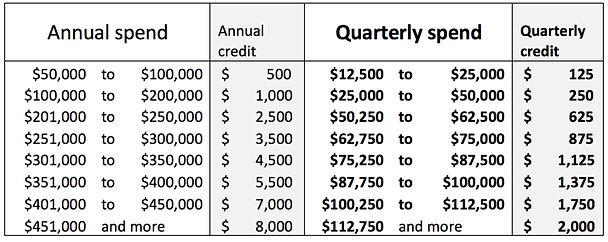 credit-table-clubbuy-benefits.jpg