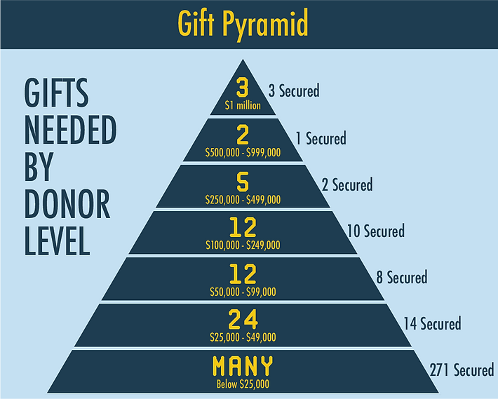 Pyramids of gifts secured 1.8.20.png