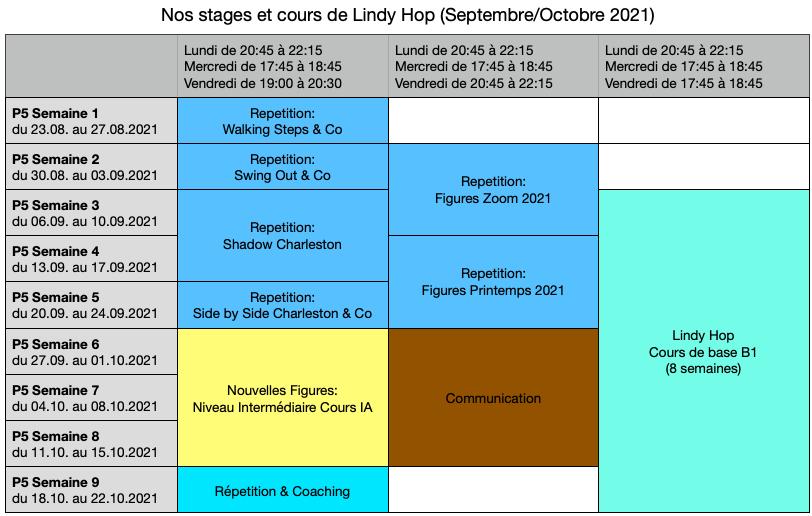 Lindy Hop septembre/octobre 2021