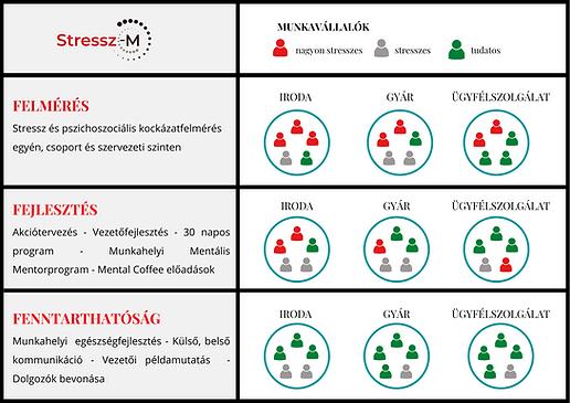 Stressz-M szolgáltatások táblázat (1
