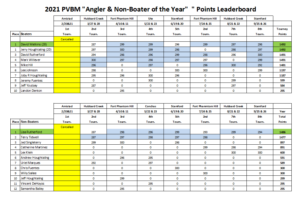 PVBM 2021 Angler & Non-boater of the Year.PNG