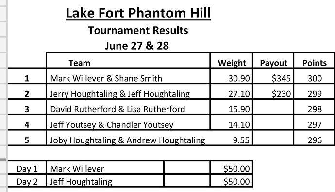 Fort Phantom Hill June 27 & 28.jpg