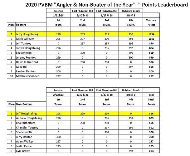 2020 PVBM final leaderboard.PNG