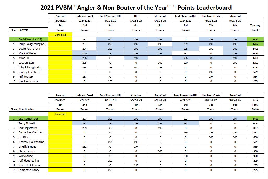 PVBM 2021 leaderboard.PNG