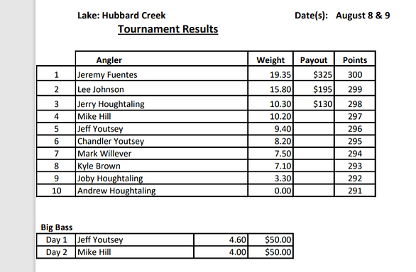 Hubbard Creek results August 2020.PNG
