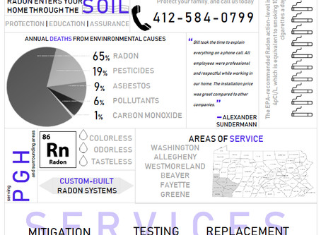 What You Need to Know About Radon in 2020