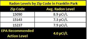 Franklin Park Radon Levels