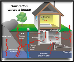 radon in pittsburgh home