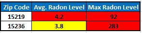 South Park Radon Levels