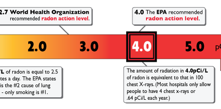 Pittsburgh Radon Levels (Higher Than You Think)
