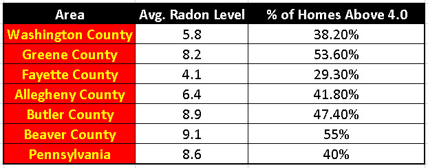 County Radon Levels in PA