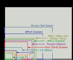 550px-Sensor_sizes_overlaid_inside_-_updated.svg_