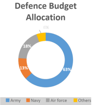 Government Support for Companies Planning To Set-Up Business In Defence Sector