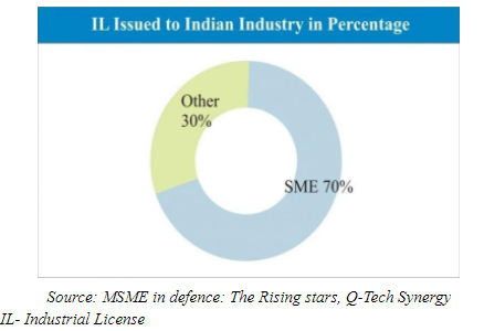 Opportunities for SMEs in the Indian Defence Supply Chain