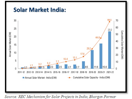 Indian Solar Industry- A Rising Sector for SMEs