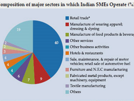 Vibrant Post Pandemic Era for SMEs- A Way Ahead