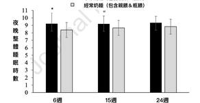 研究顯示:晚睡、奶睡的嬰兒,夜間睡眠時數較短