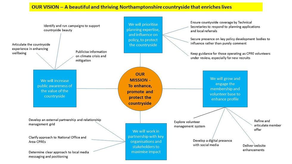 CPRE Northamptonshire Strategy.jpg