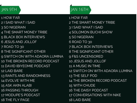 #Top20NigerianPodcasts - Jan 2021
