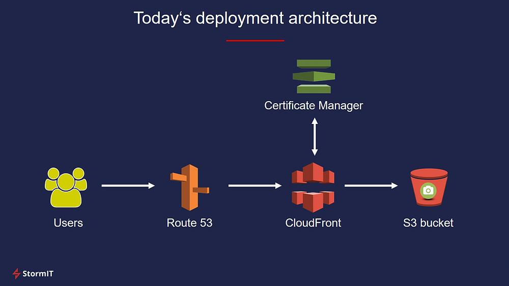 AWS deployment architecture - s3 static website ssl
