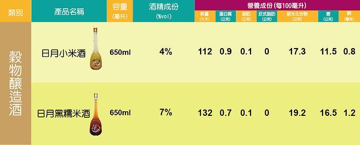 日月酒莊0908營養成分分析-01.jpg