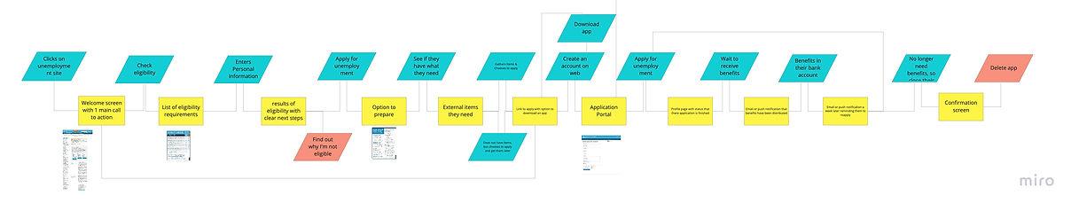 Capstone - User Flow.jpg