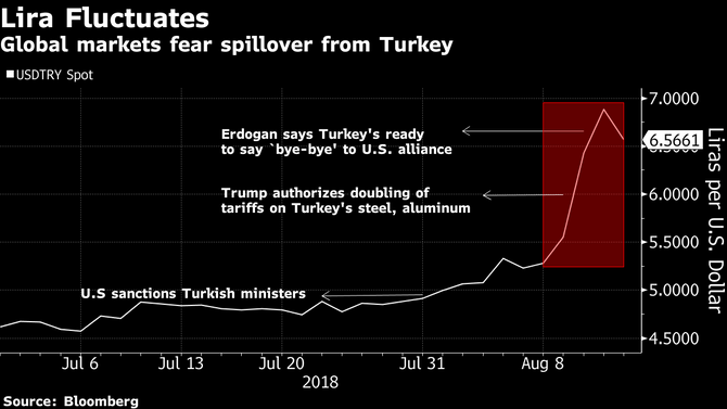 Turkish Lira sell-off wreaks havoc with global currency markets