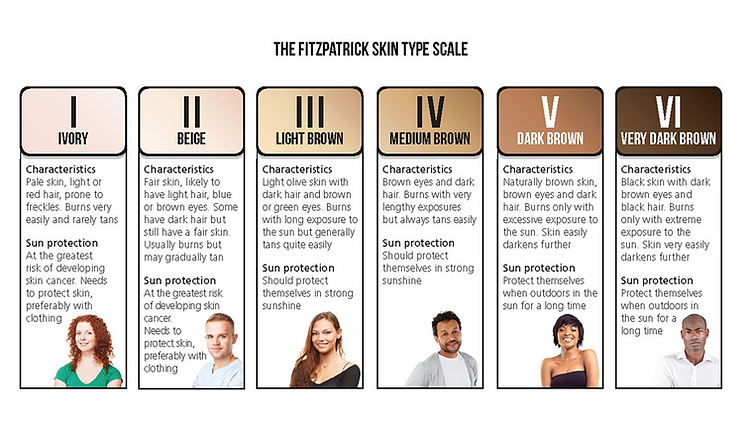 FITZPATRICK SCALE.png