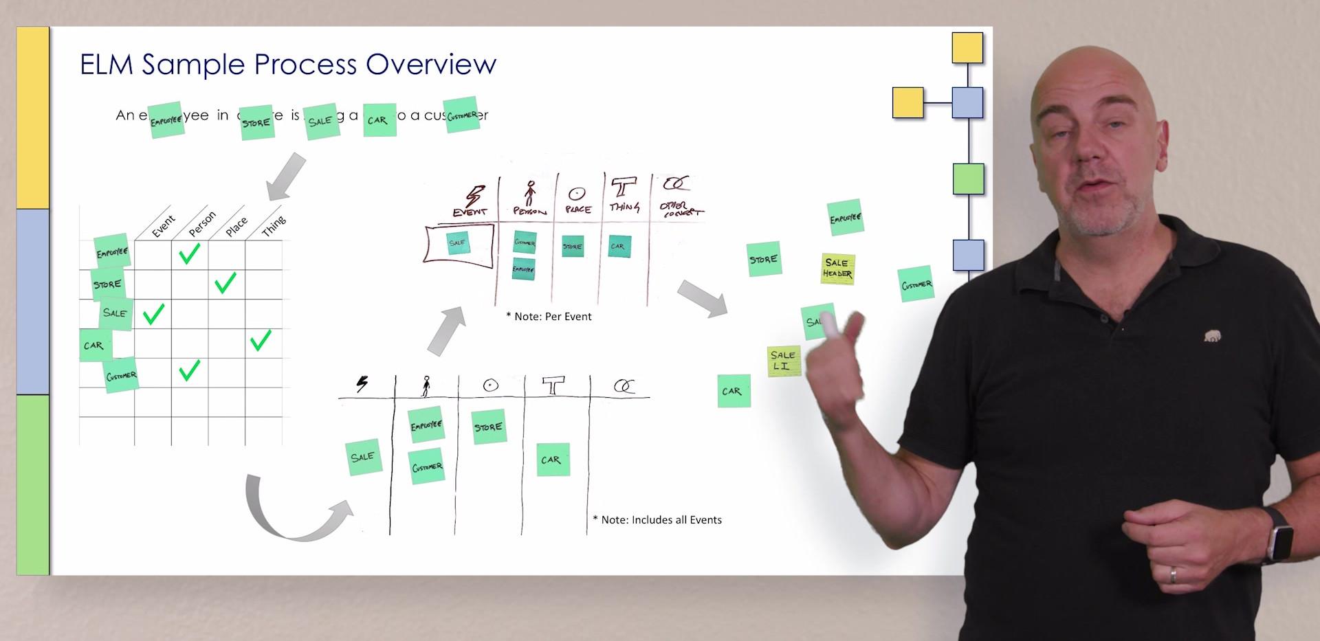 ELM Workshop Sample Process